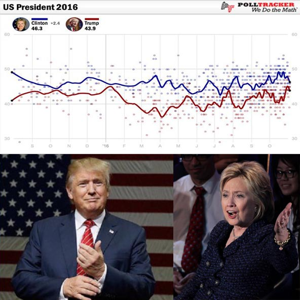 What does US Presidential Election Polls say about Trump and Hilary Clinton? Explore the Different Polls Held in Different States!