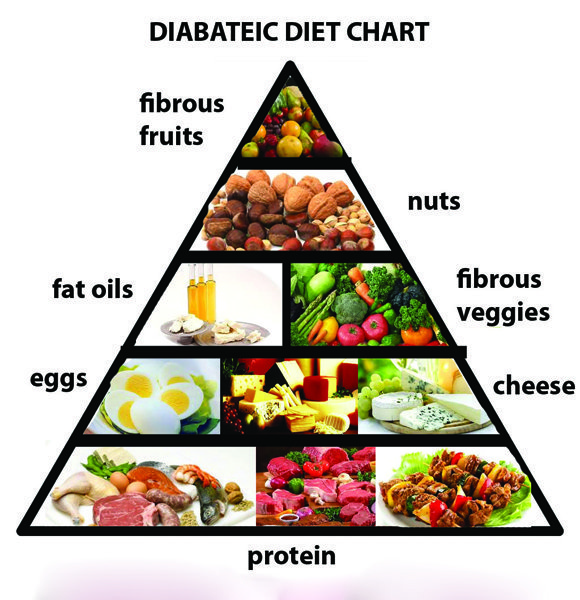 10 Effective Foods/Meal for a Comfortable Dieting Plan to Avoid Diabetes